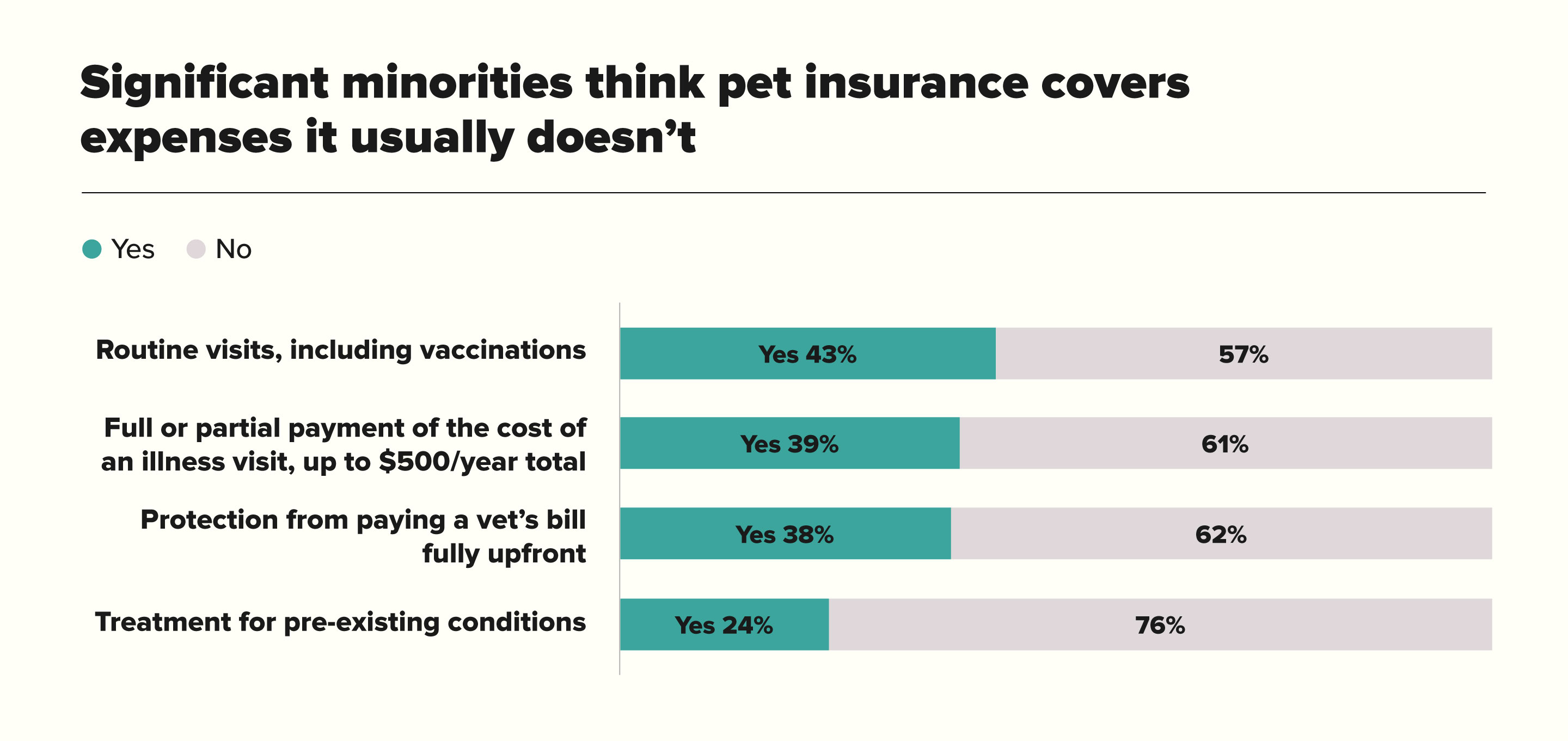 Significant Majorities Think Pet Insurance Covers Expenses It Usually Doesnt Chart