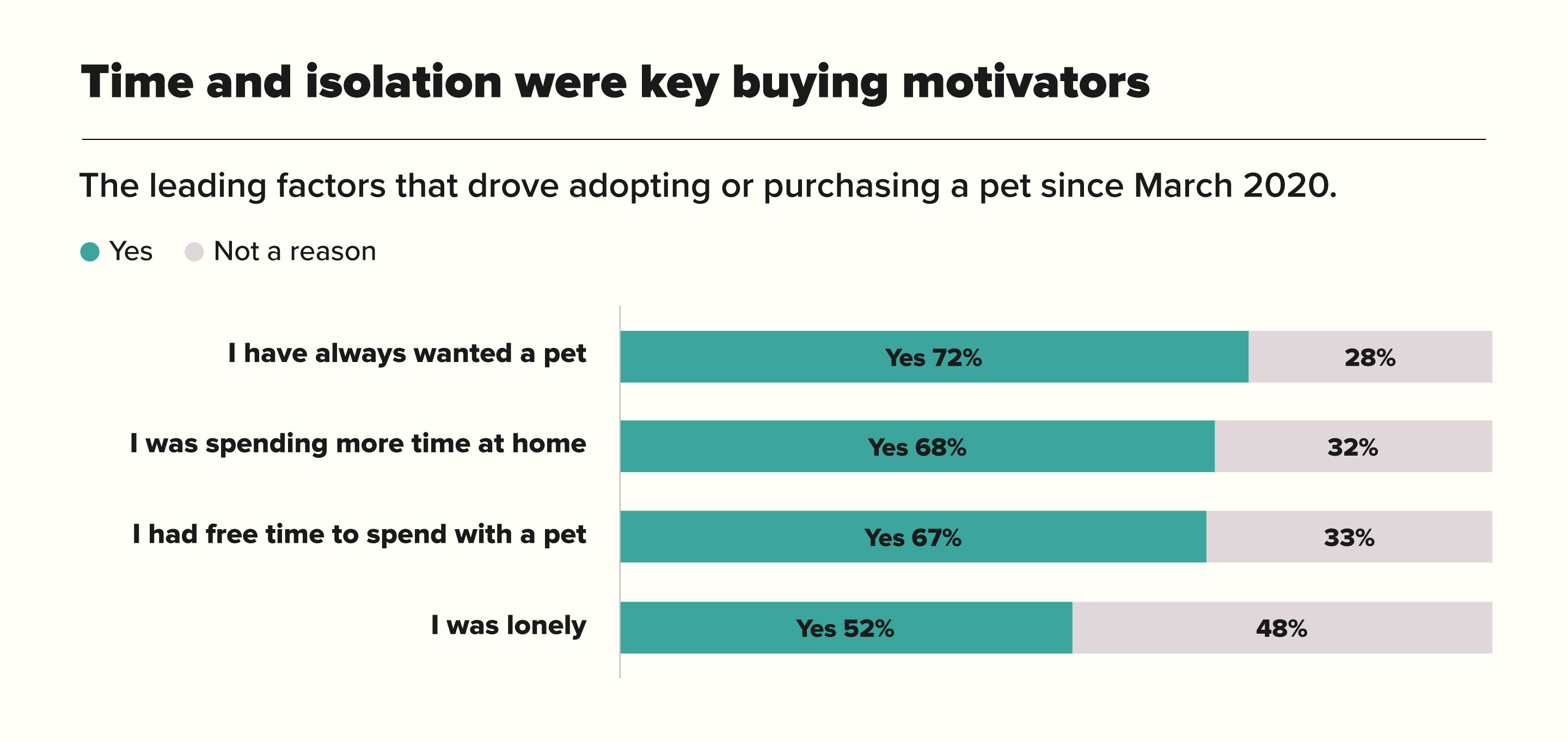Time And Isolation Were Key Buying Motivators chart