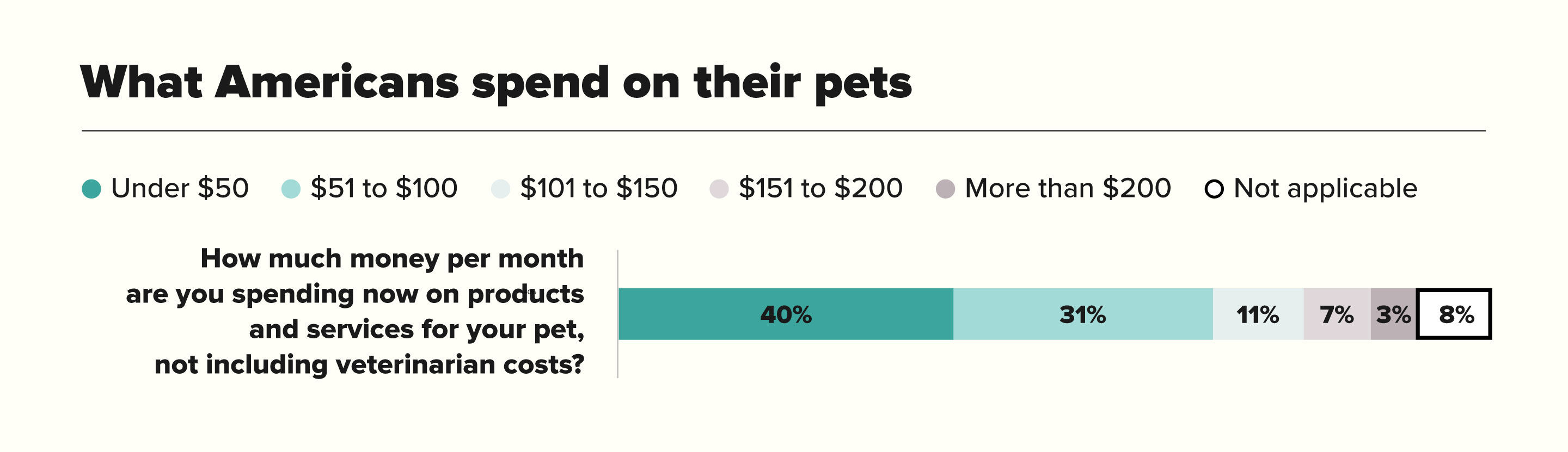 What Americans Spend On Their Pets Chart