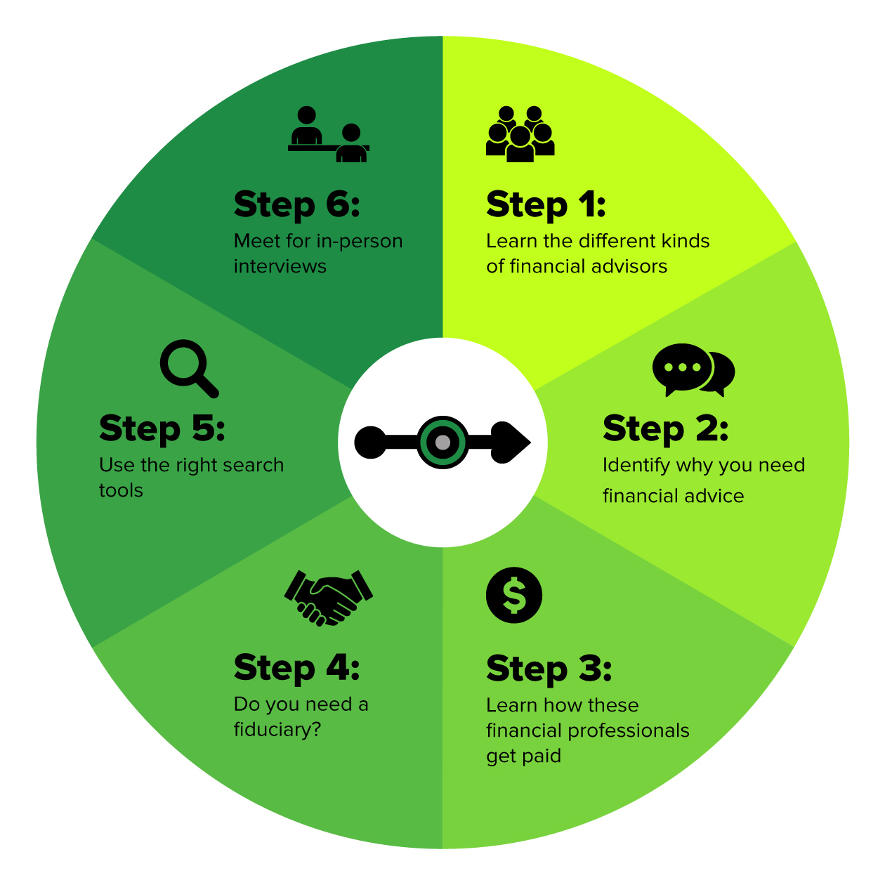 Circular Chart With 6 Steps On How To Choose A Financial Advisor