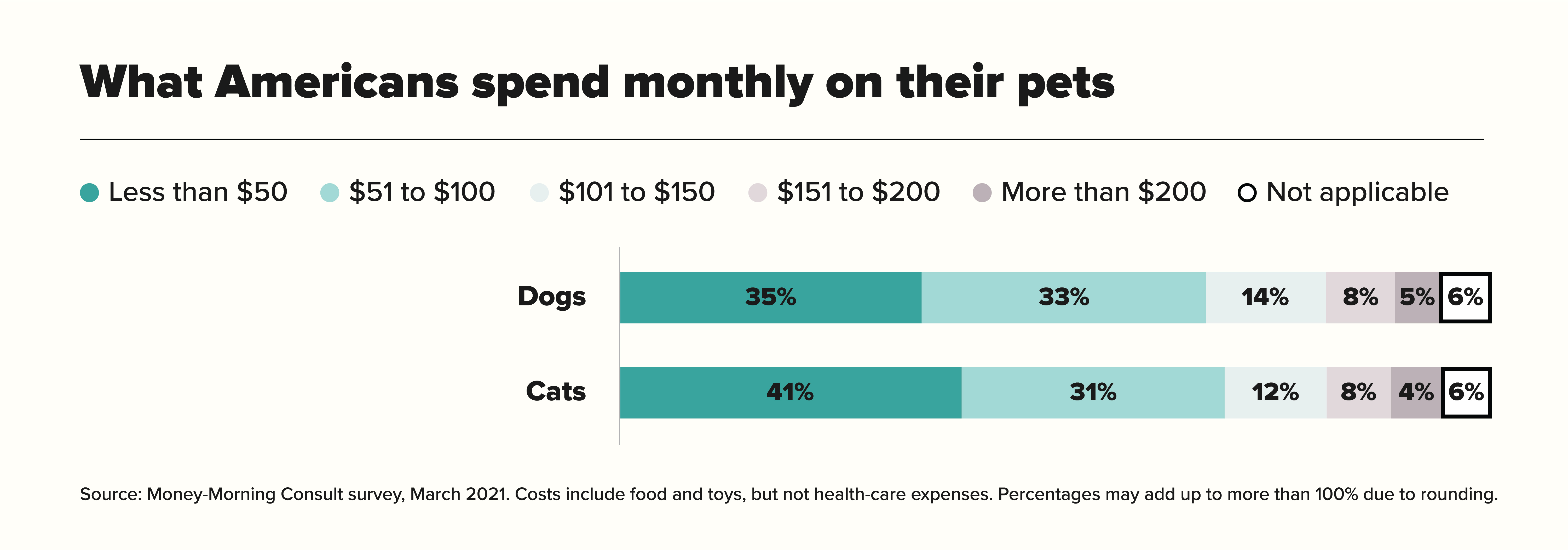 What Americans spend monthly on their pets chart