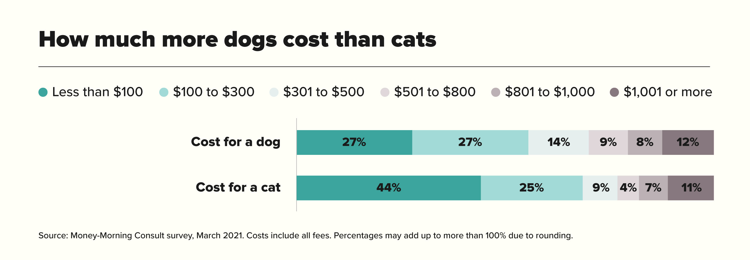 How much more dogs cost than cats