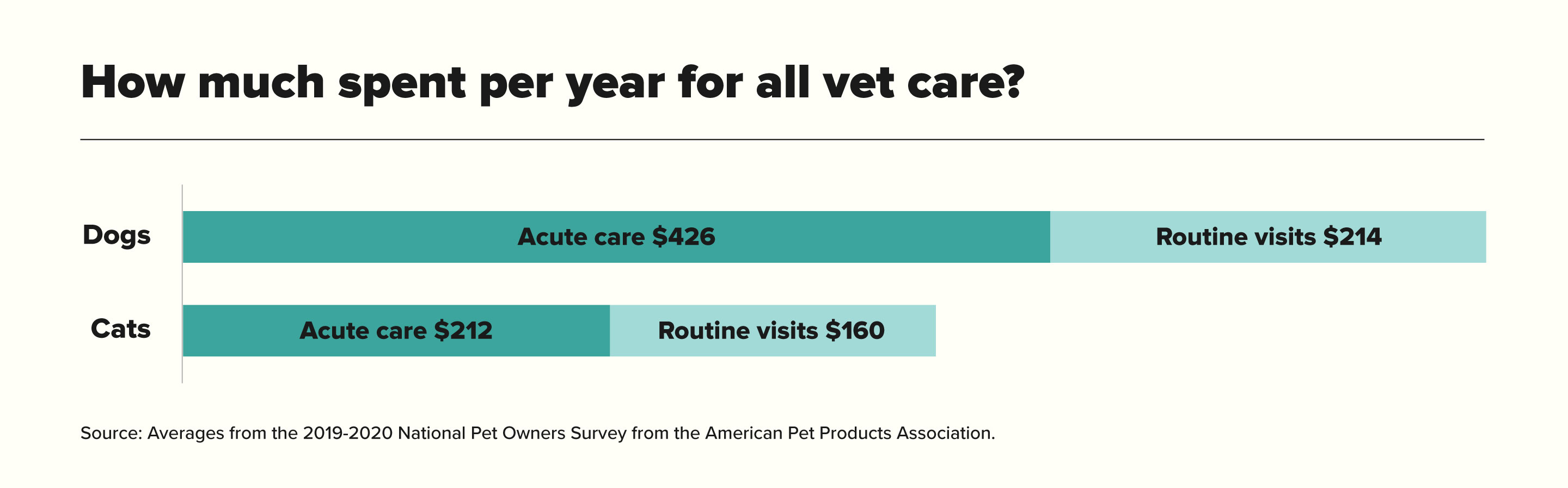 How much spent per year for all vet care