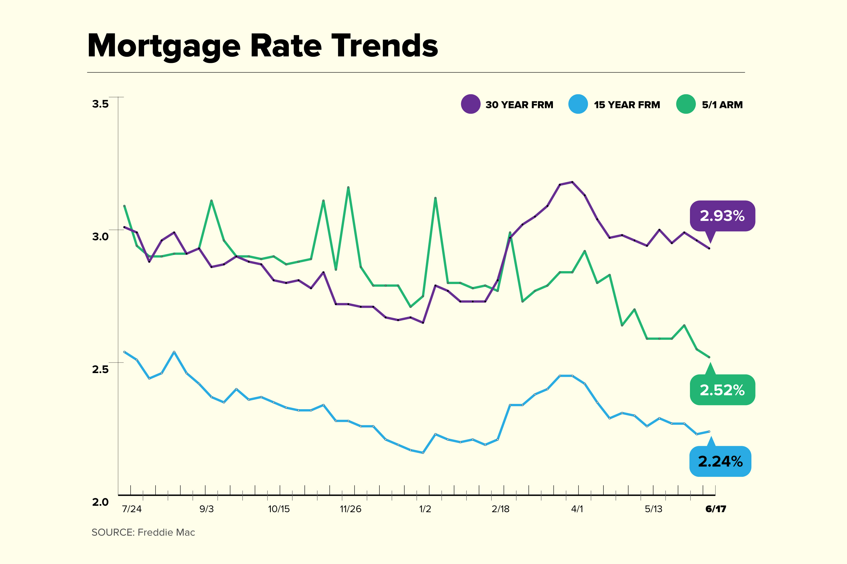 Mortgage Rate Trend chart for June 17