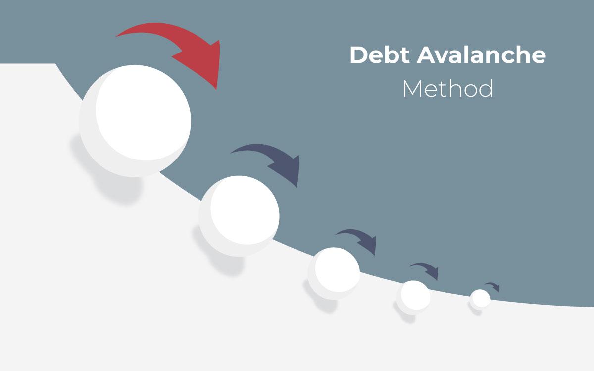 debt avalanche method graphic