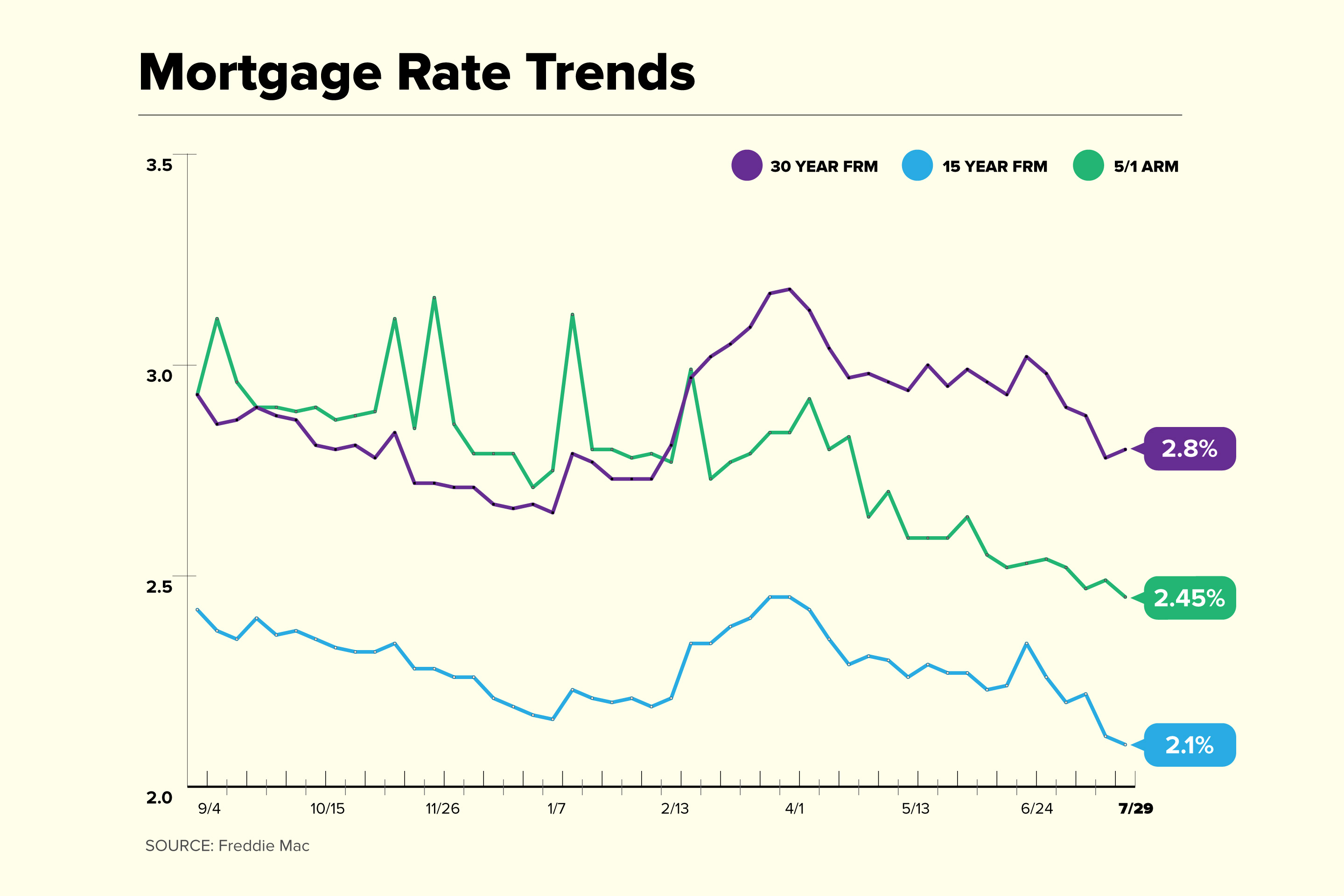 Mortgage Rate Trend Chart for July 29