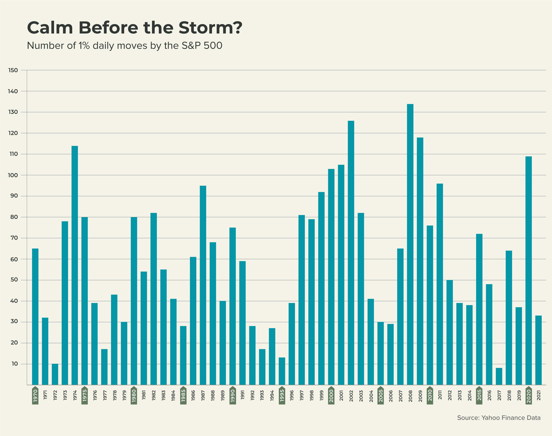 Stock Market Investor Stats Chart