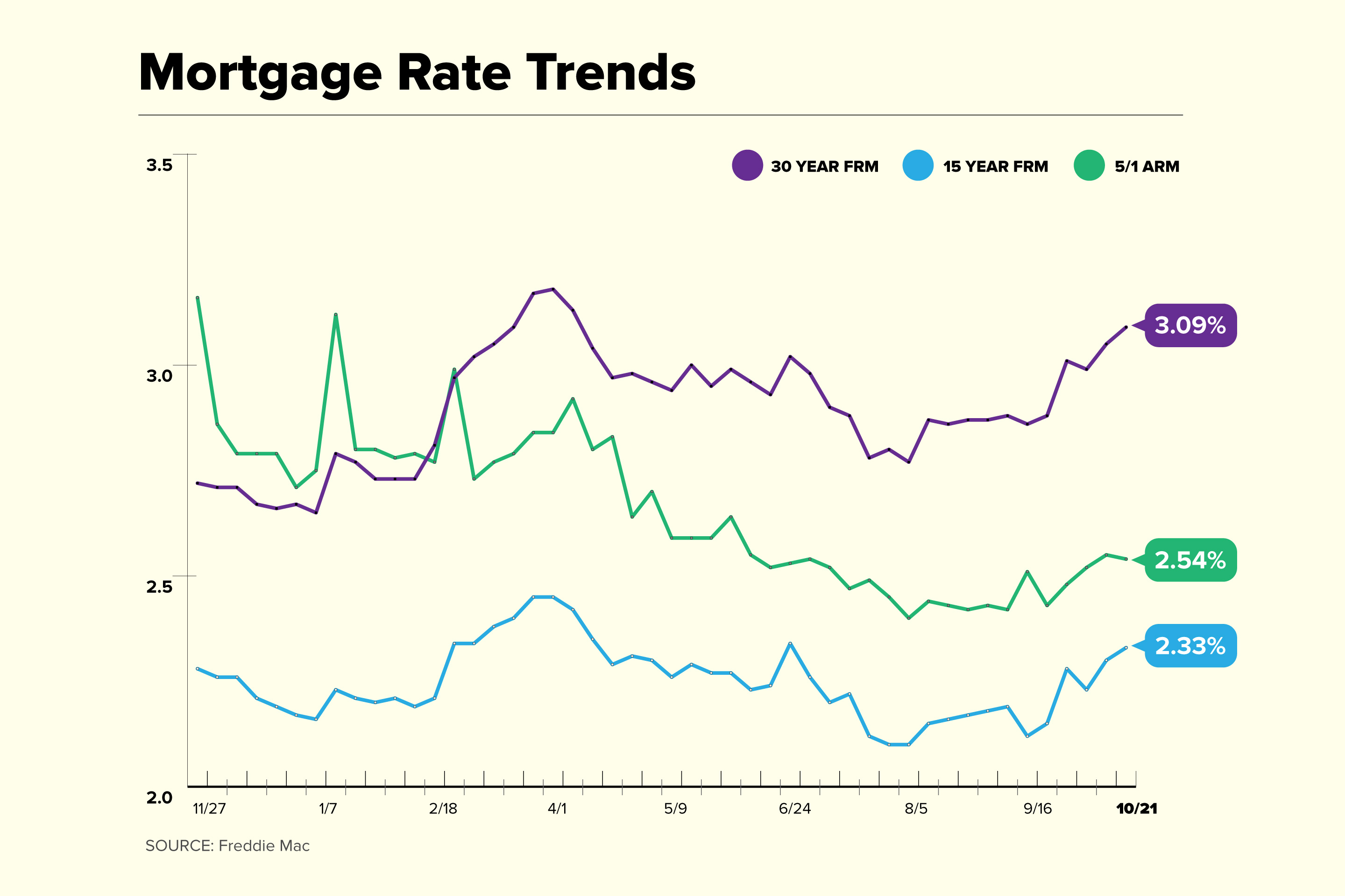 Mortgage Rate Trend Chart for October 21
