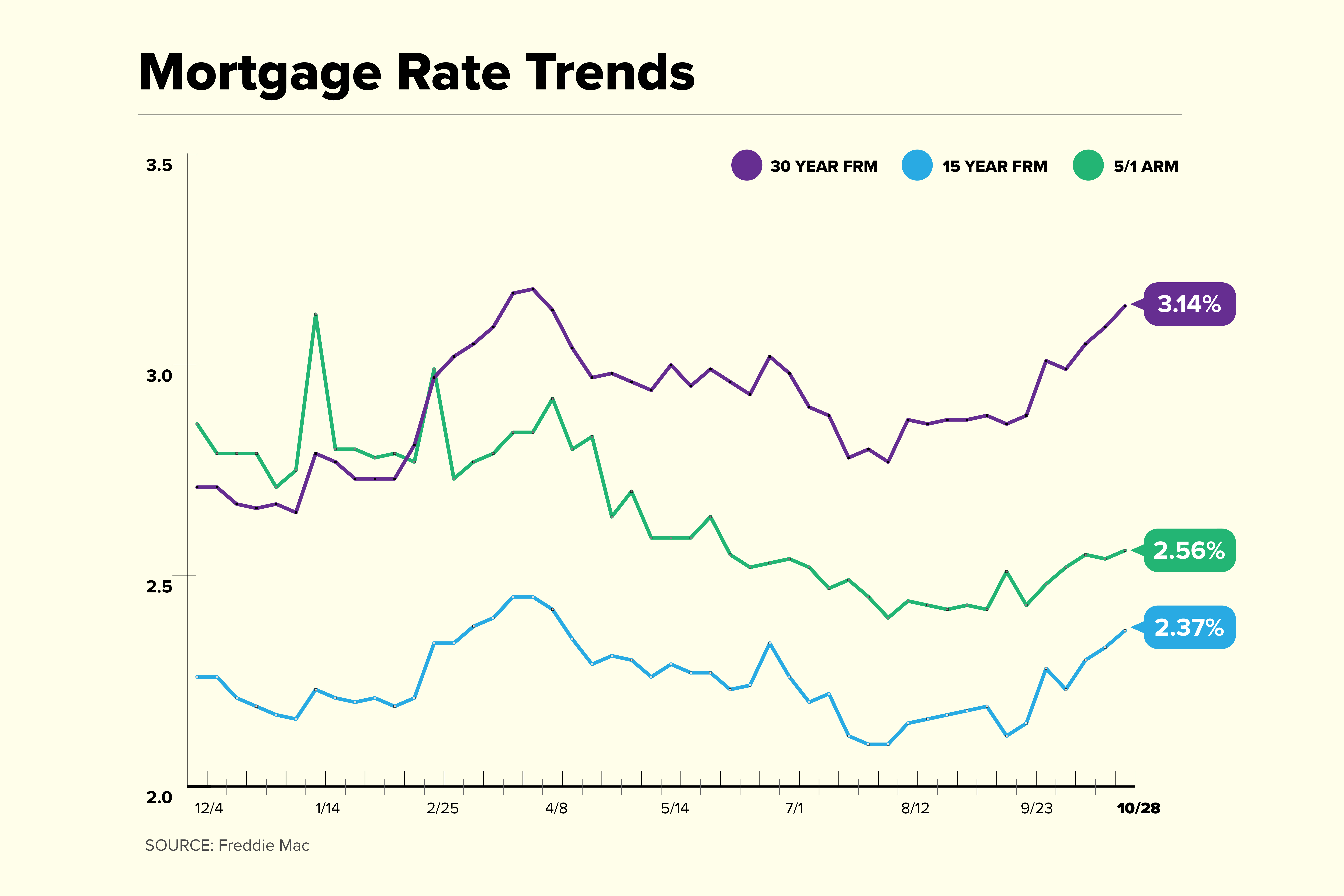 Mortgage Rate Trend Chart for October 28